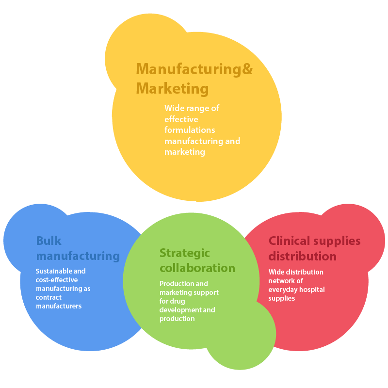 Pharmaceutical Contract Manufacturing Unit In India | Kasen
